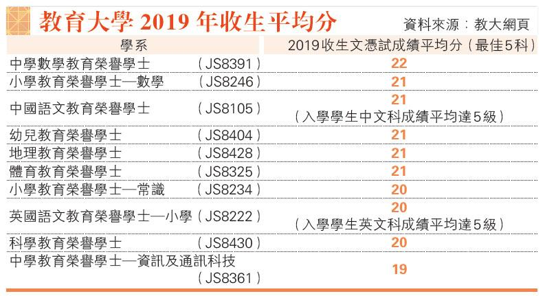 教大改計分 M1 M2計最佳5科 「隔年開辦」中史去年最多人爭 今年開歷史