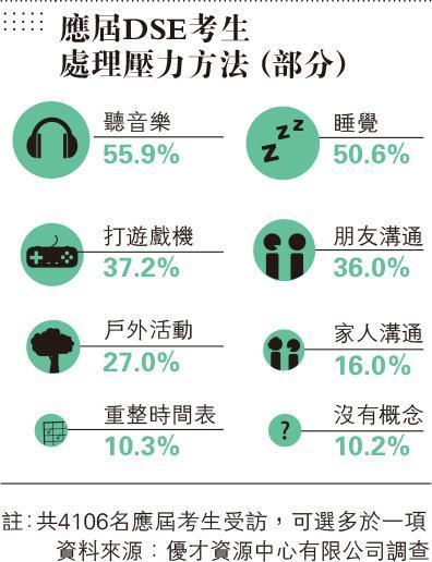 中文口試開考 討論鼓勵捐血 調查:考生備戰DSE時間減