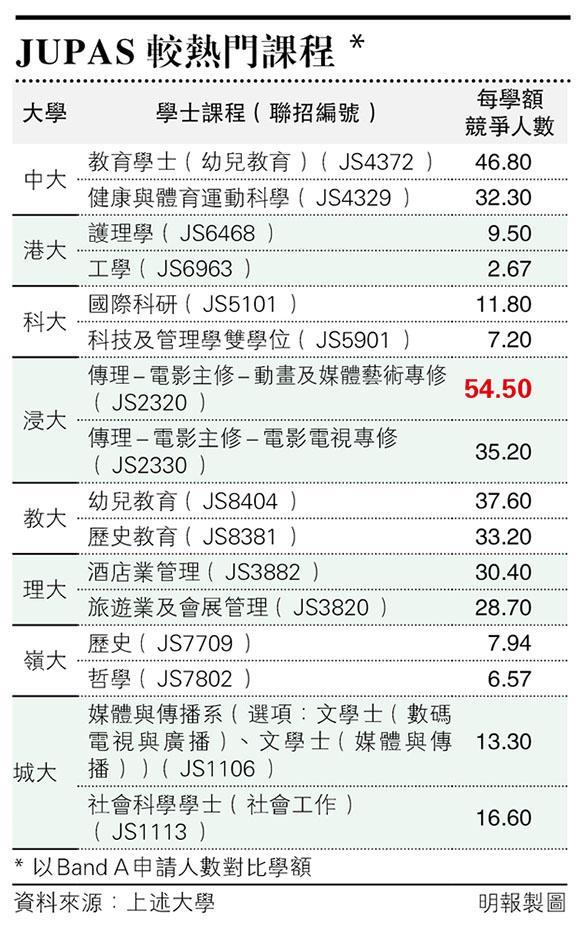 JUPAS 2020首階段結束 浸大傳理54人爭1學額
