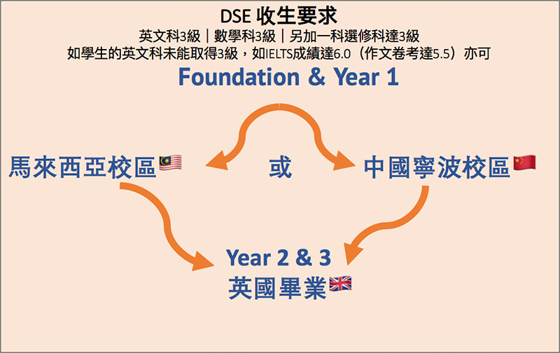 DSE失利 藉「2+2」學制入讀英國名牌大學 助您節省留學開支 取得與英國本校一樣的學位文憑