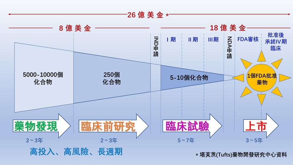 香港首個藥物發現(中藥現代化)理學碩士學位課程 · 應用人工智慧 助力新藥研發