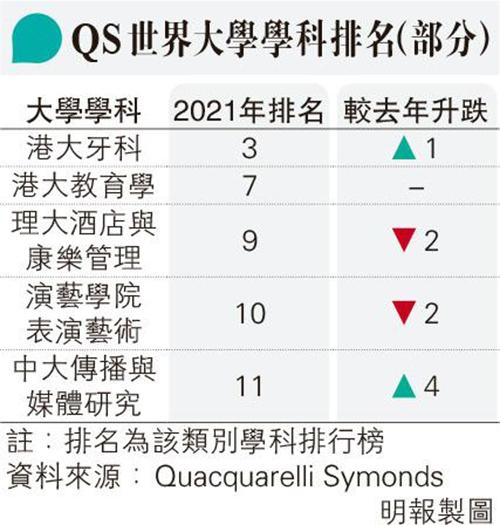 QS學科排名升一級 港大牙醫全球第3