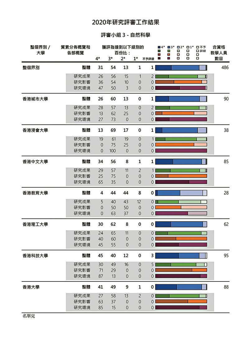 自然科學範疇的評審結果,詳細列明各大學在相關範疇的表現和水平。(資料來源: 教資會網頁https://www.ugc.edu.hk/big5/ugc/activity/research/rae/2020/results.html)