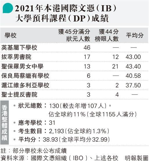 IB放榜 香港包攬130名狀元 歷年之冠