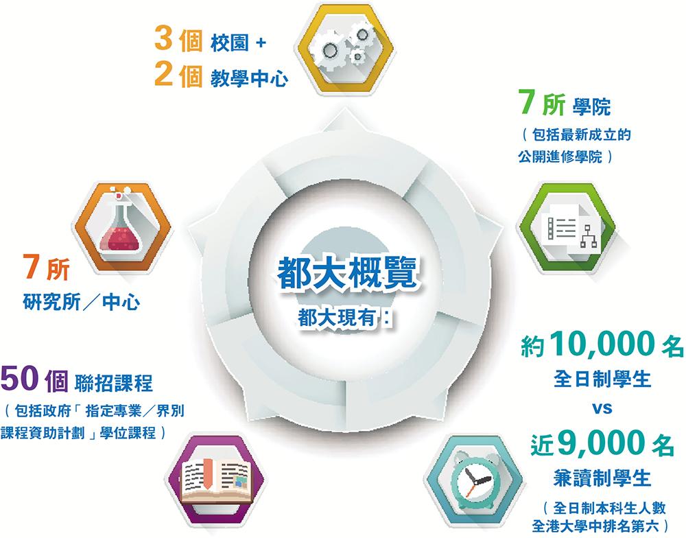 香港都會大學<br/>重新命名顯優勢 承先啟後創高峰